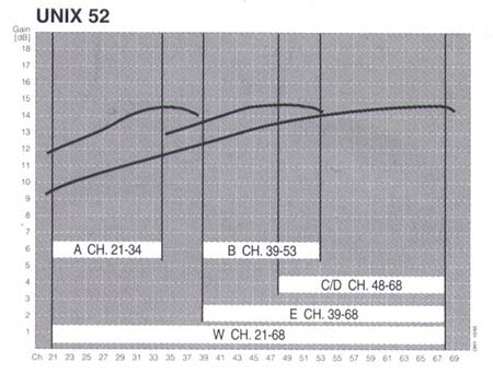 Triax 52 Gain Graphs